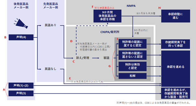 中国パテントリンケージについて2